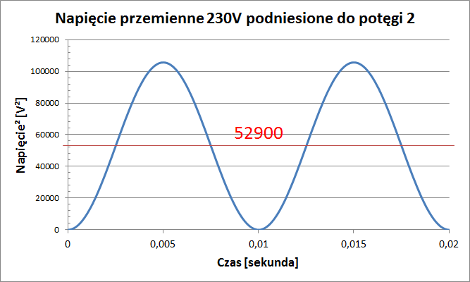 230V_dokwadratu