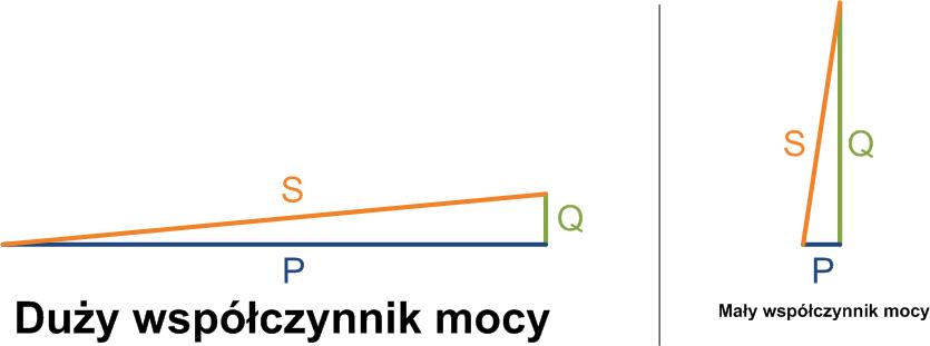 Trojkat_porównaniewsp