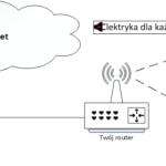 Jak skonfigurować domowy router?