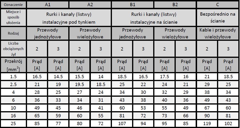 tabelaobc_przewodow