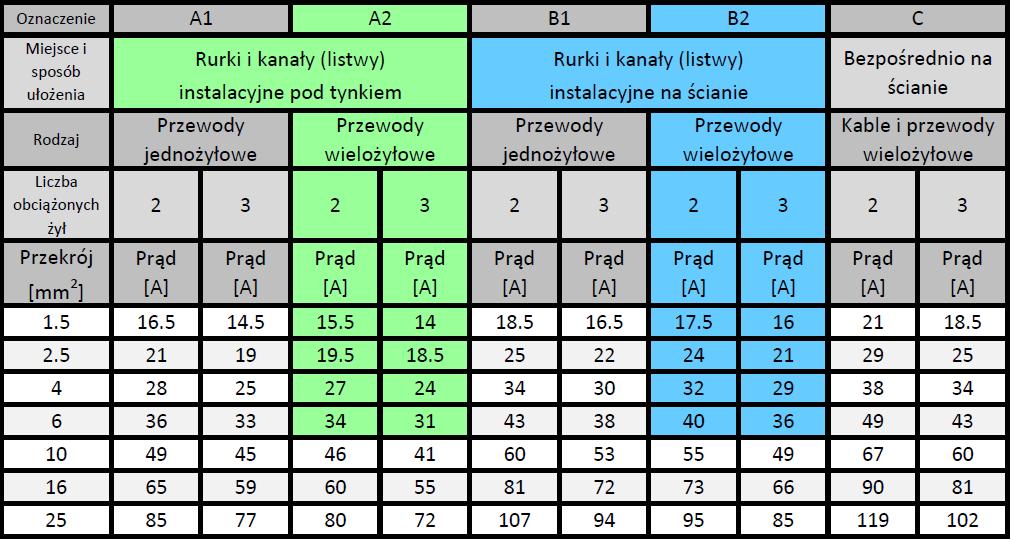 tabelaobc_przewodow2