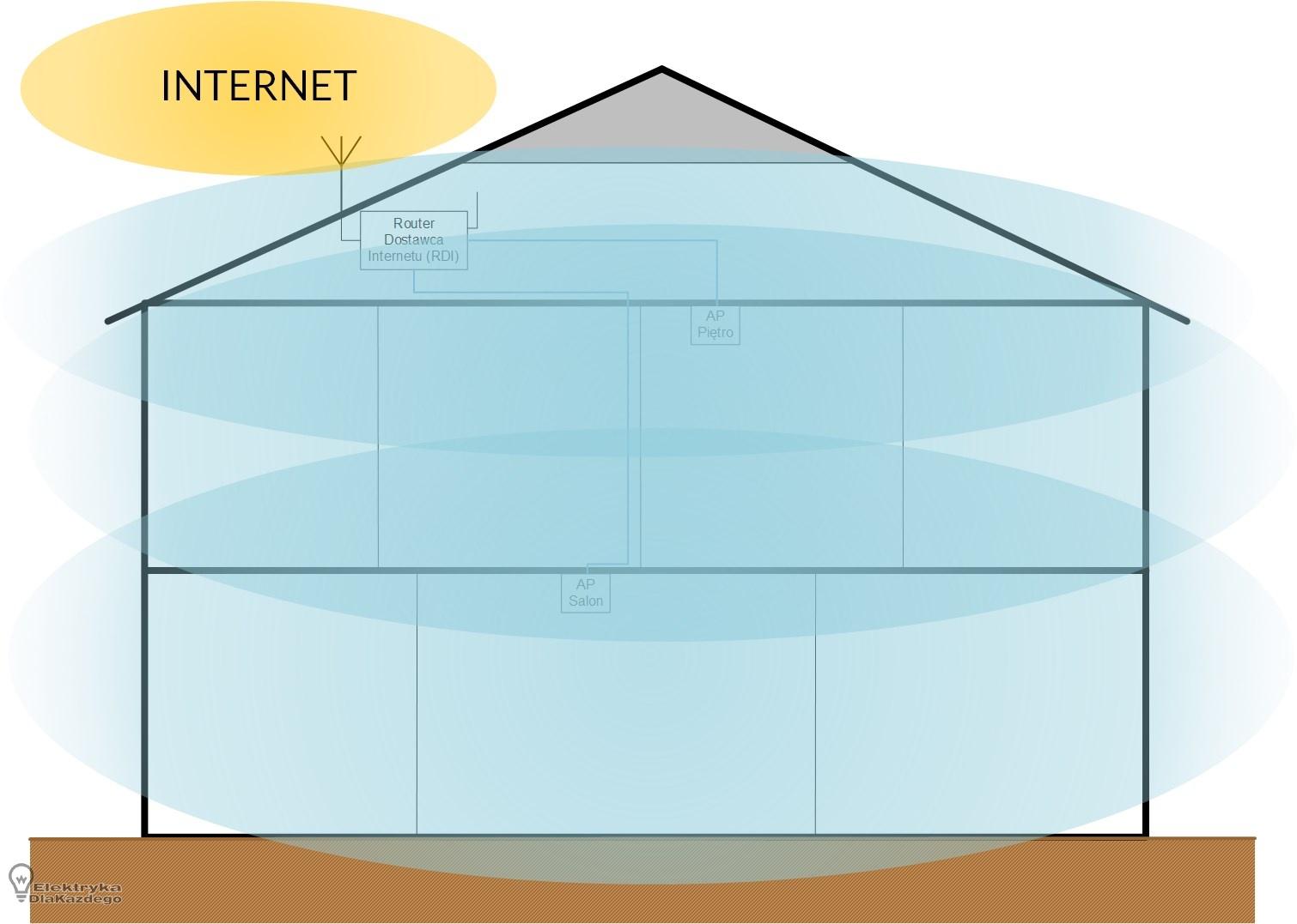 czy możesz podłączyć 2 routery w jednym domu